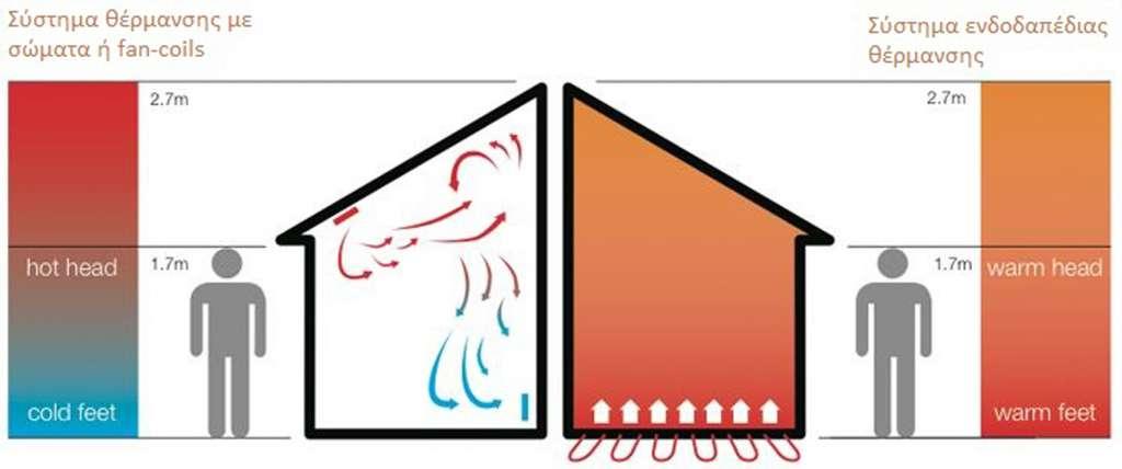 Λειτουργεία ενδοδαπέδιας θέρμανσης